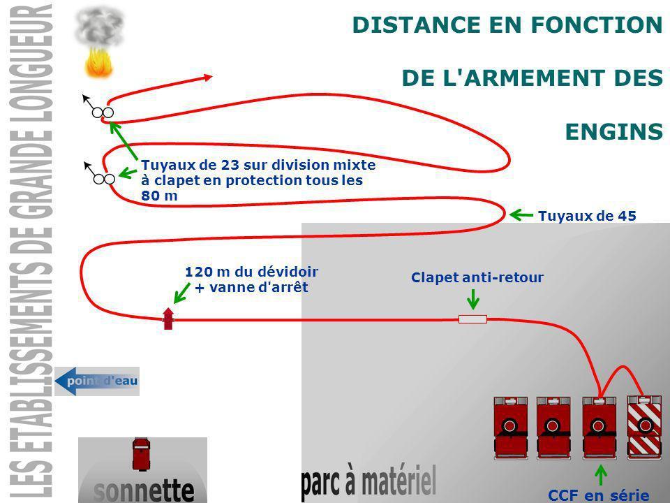 DISTANCE EN FONCTION DE L'ARMEMENT DES ENGINS CCF en série Clapet anti-retour 120 m du dévidoir + vanne d'arrêt Tuyaux de 45 Tuyaux de 23 sur division