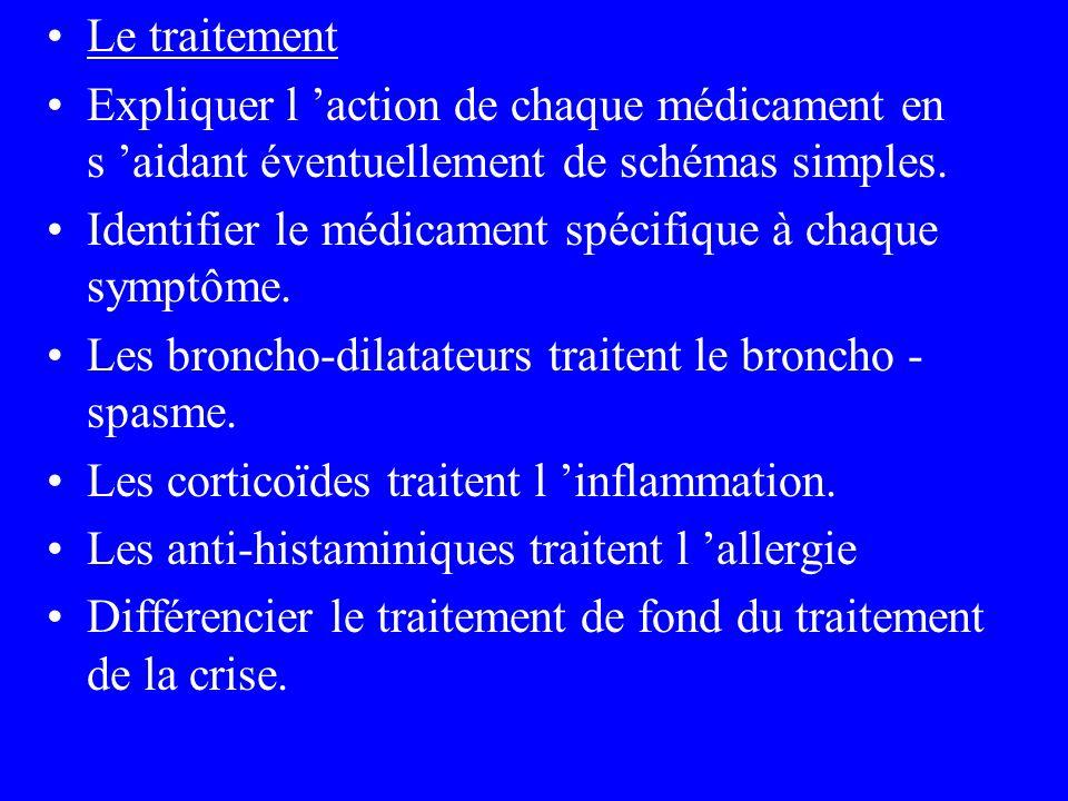 Le traitement Expliquer l action de chaque médicament en s aidant éventuellement de schémas simples. Identifier le médicament spécifique à chaque symp