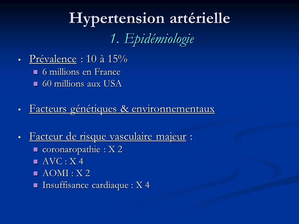 Hypertension artérielle 1. Epidémiologie Prévalence : 10 à 15% Prévalence : 10 à 15% 6 millions en France 6 millions en France 60 millions aux USA 60