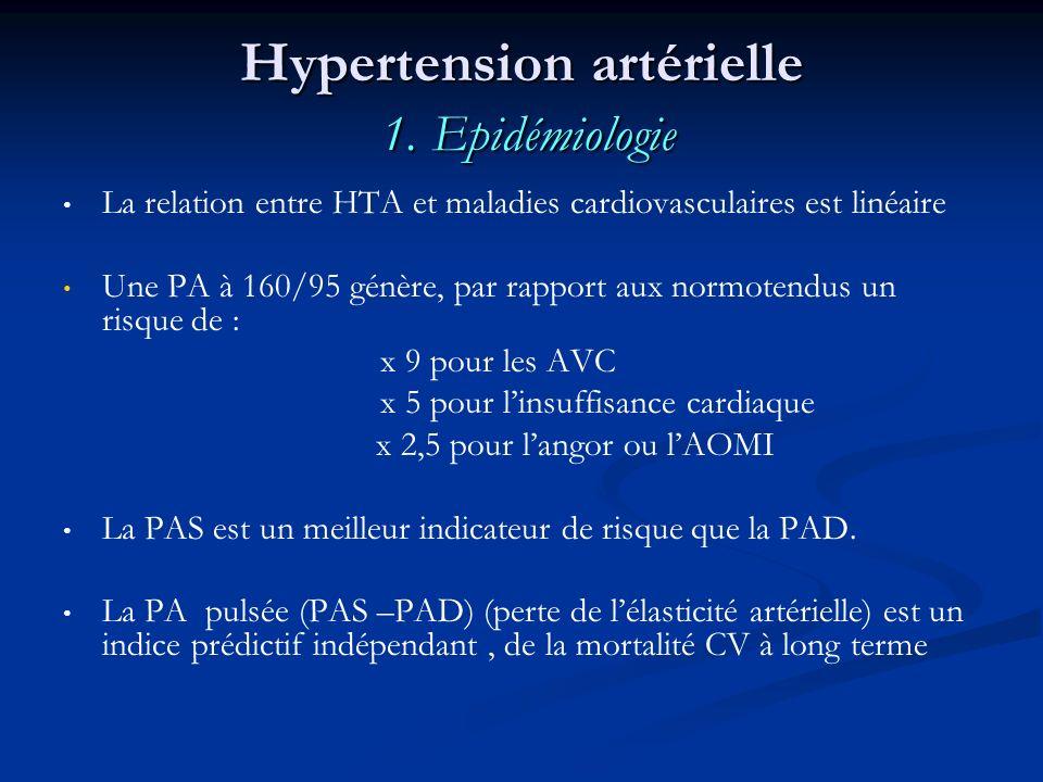Hypertension artérielle 1. Epidémiologie La relation entre HTA et maladies cardiovasculaires est linéaire Une PA à 160/95 génère, par rapport aux norm