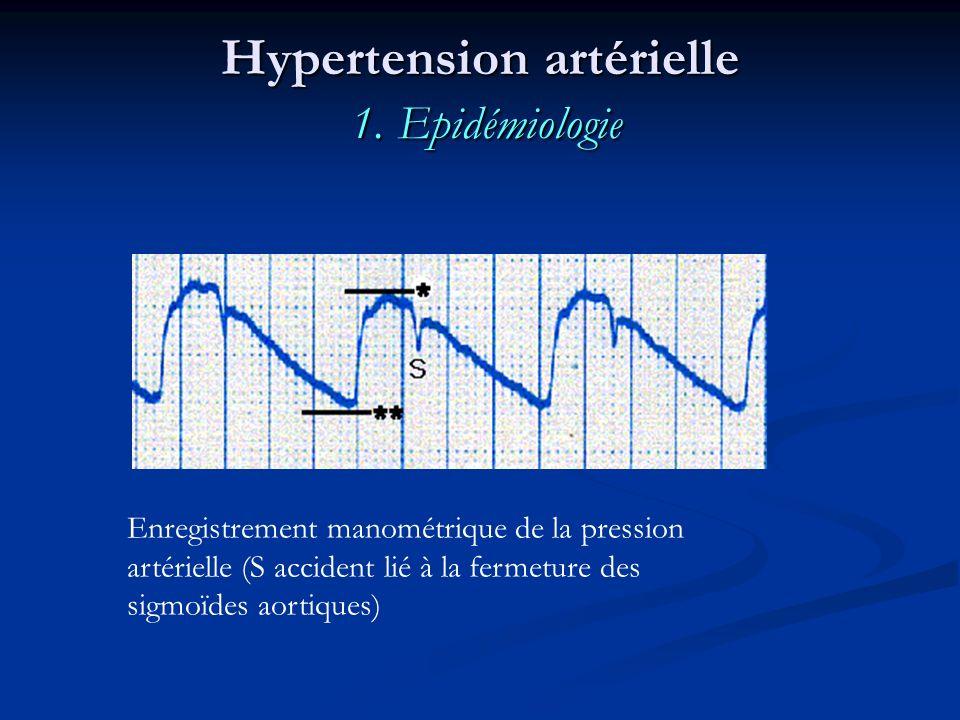 Hypertension artérielle 1. Epidémiologie Enregistrement manométrique de la pression artérielle (S accident lié à la fermeture des sigmoïdes aortiques)