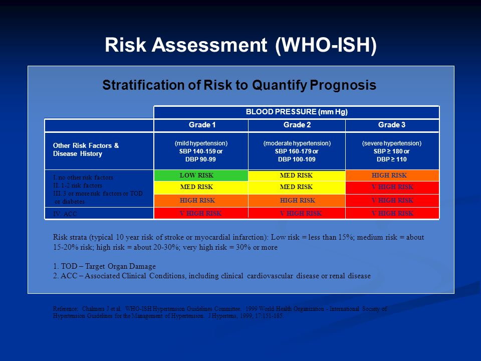 Risk Assessment (WHO-ISH) Risk strata (typical 10 year risk of stroke or myocardial infarction): Low risk = less than 15%; medium risk = about 15-20%