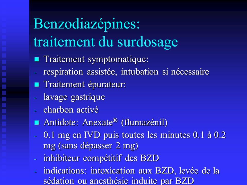Benzodiazépines: traitement du surdosage Traitement symptomatique: Traitement symptomatique: - respiration assistée, intubation si nécessaire Traitement épurateur: Traitement épurateur: - lavage gastrique - charbon activé Antidote: Anexate ® (flumazénil) Antidote: Anexate ® (flumazénil) - 0.1 mg en IVD puis toutes les minutes 0.1 à 0.2 mg (sans dépasser 2 mg) - inhibiteur compétitif des BZD - indications: intoxication aux BZD, levée de la sédation ou anesthésie induite par BZD