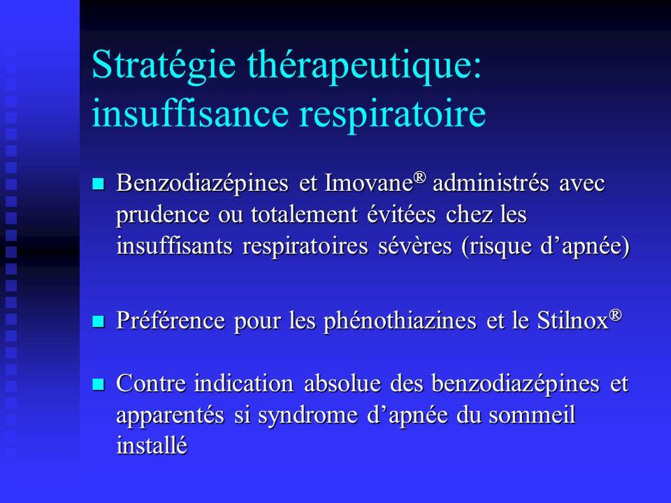 Stratégie thérapeutique: insuffisance respiratoire Benzodiazépines et Imovane ® administrés avec prudence ou totalement évitées chez les insuffisants respiratoires sévères (risque dapnée) Benzodiazépines et Imovane ® administrés avec prudence ou totalement évitées chez les insuffisants respiratoires sévères (risque dapnée) Préférence pour les phénothiazines et le Stilnox ® Préférence pour les phénothiazines et le Stilnox ® Contre indication absolue des benzodiazépines et apparentés si syndrome dapnée du sommeil installé Contre indication absolue des benzodiazépines et apparentés si syndrome dapnée du sommeil installé