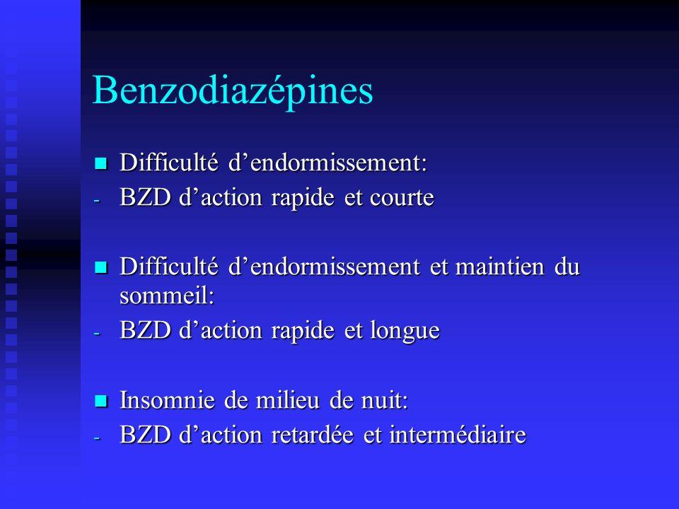 Benzodiazépines Difficulté dendormissement: Difficulté dendormissement: - BZD daction rapide et courte Difficulté dendormissement et maintien du sommeil: Difficulté dendormissement et maintien du sommeil: - BZD daction rapide et longue Insomnie de milieu de nuit: Insomnie de milieu de nuit: - BZD daction retardée et intermédiaire
