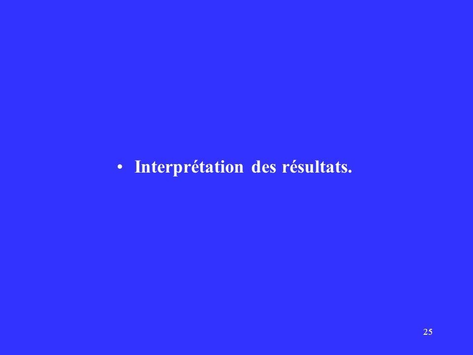 25 Interprétation des résultats.