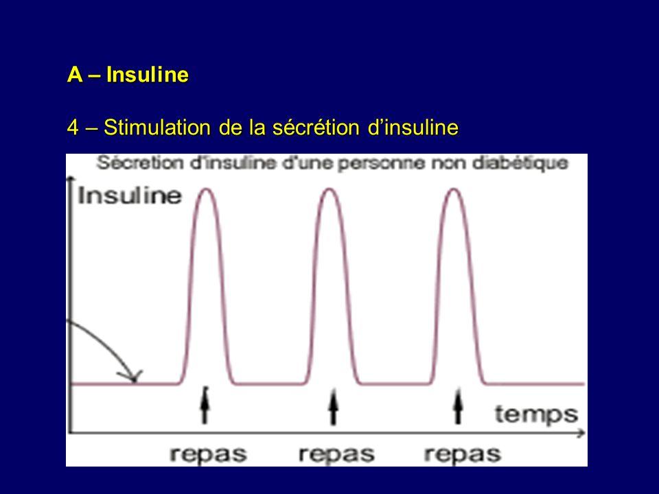 A – Insuline 4 – Stimulation de la sécrétion dinsuline