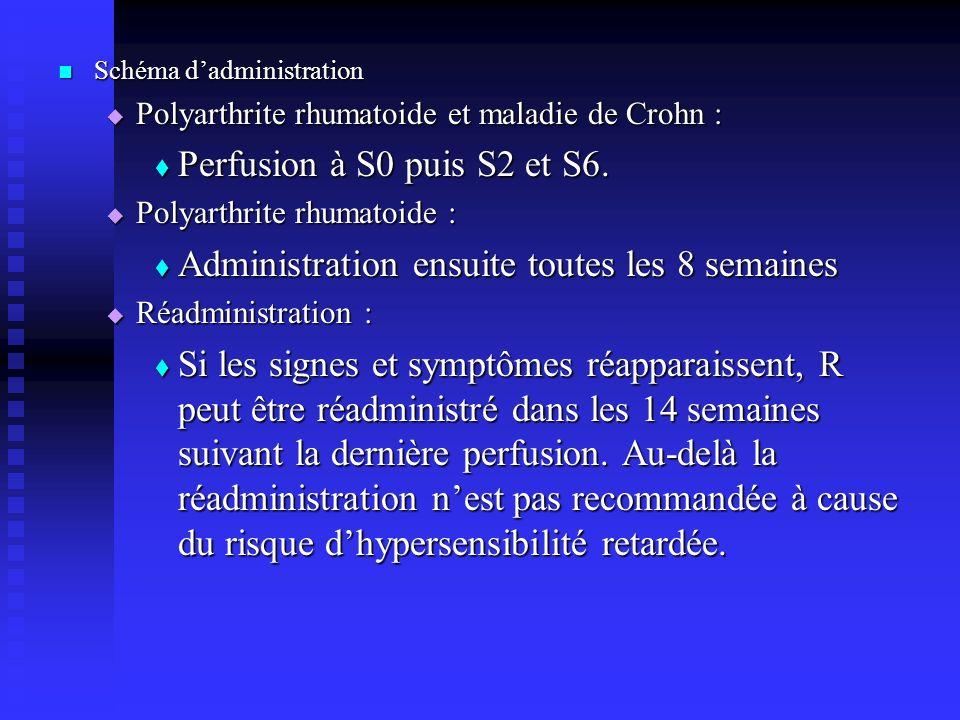 Schéma dadministration Schéma dadministration Polyarthrite rhumatoide et maladie de Crohn : Polyarthrite rhumatoide et maladie de Crohn : Perfusion à S0 puis S2 et S6.