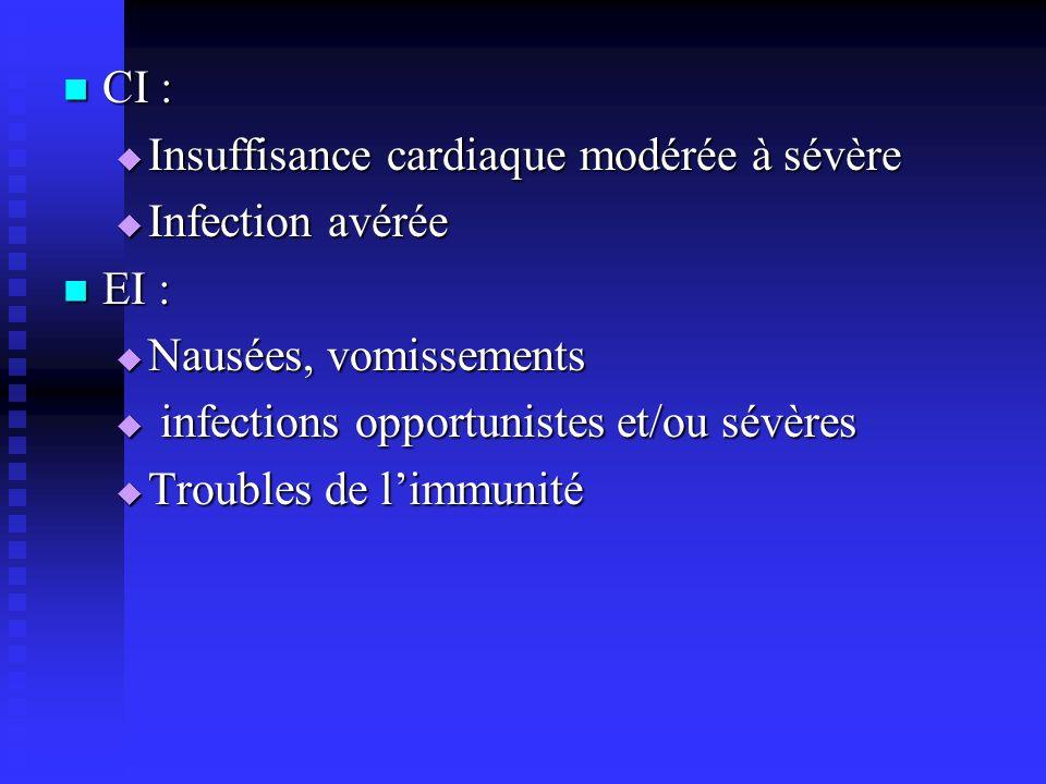 CI : CI : Insuffisance cardiaque modérée à sévère Insuffisance cardiaque modérée à sévère Infection avérée Infection avérée EI : EI : Nausées, vomissements Nausées, vomissements infections opportunistes et/ou sévères infections opportunistes et/ou sévères Troubles de limmunité Troubles de limmunité