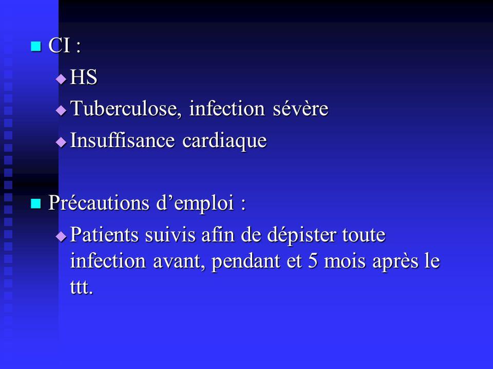 CI : CI : HS HS Tuberculose, infection sévère Tuberculose, infection sévère Insuffisance cardiaque Insuffisance cardiaque Précautions demploi : Précau