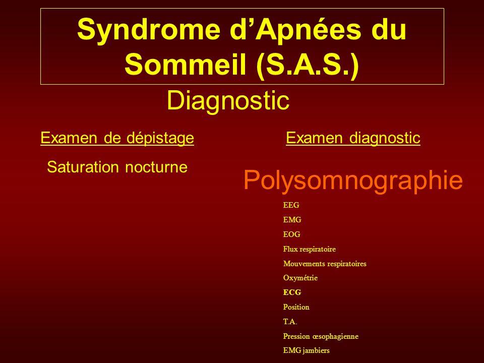 Syndrome dApnées du Sommeil (S.A.S.) Diagnostic Examen de dépistage Saturation nocturne Examen diagnostic Polysomnographie EEG EMG EOG Flux respiratoi
