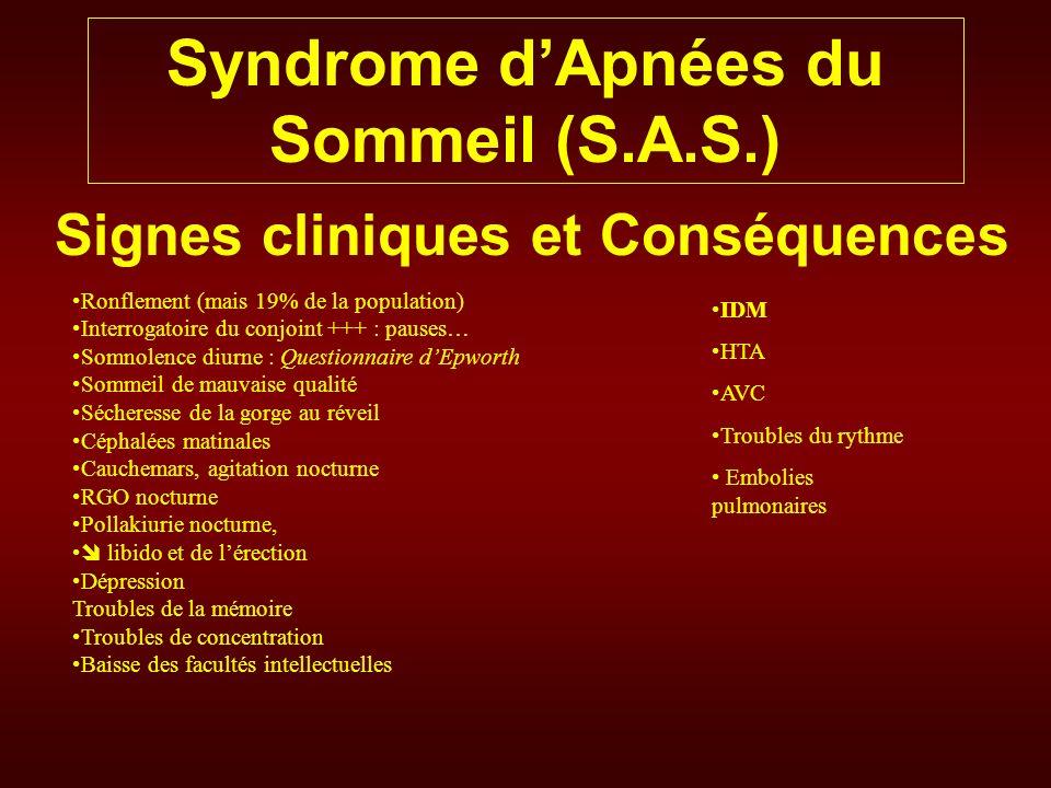 Syndrome dApnées du Sommeil (S.A.S.) Diagnostic Examen de dépistage Saturation nocturne Examen diagnostic Polysomnographie EEG EMG EOG Flux respiratoire Mouvements respiratoires Oxymétrie ECG Position T.A.