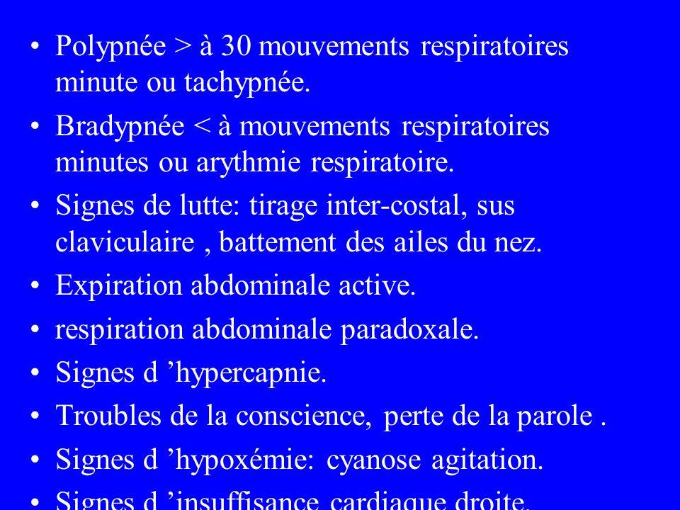 SIGNES BIOLOGIQUES Perturbation des gaz du sang.