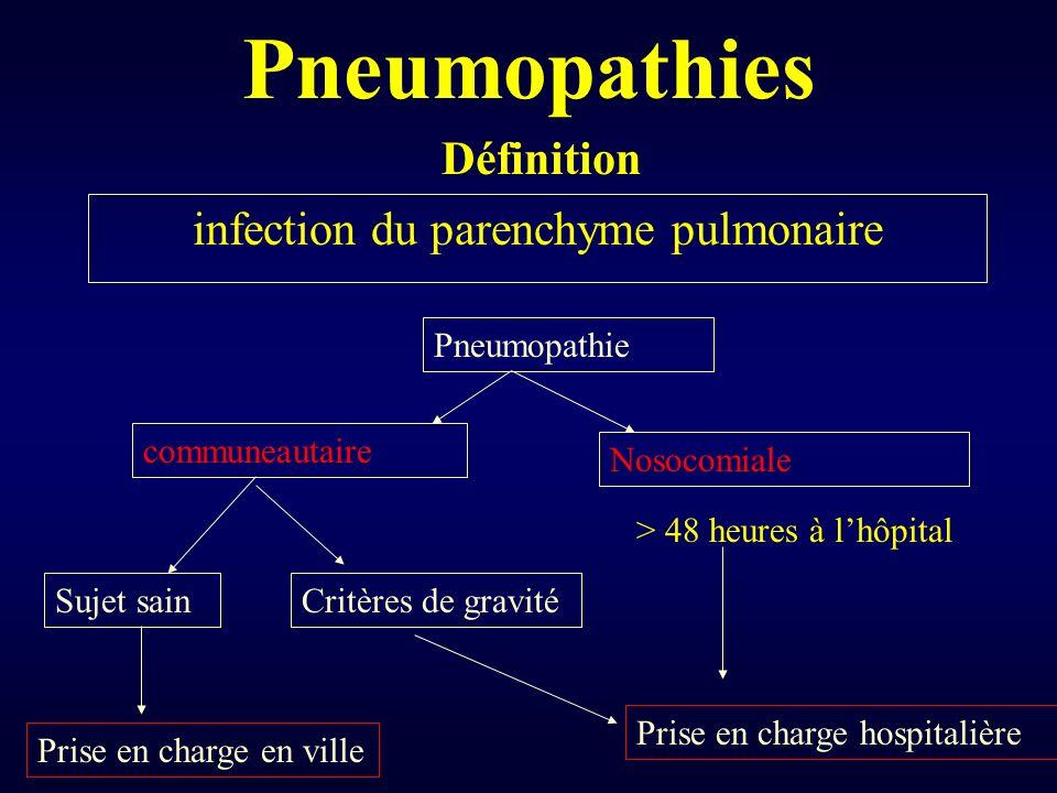 Pneumopathies Critères de gravité : Age > 65ans Maladie préexistante Patient immunodéprimé Vomissements insuffisance respiratoire Signes extrarespiratoires Pneumonie rapidement extensive.