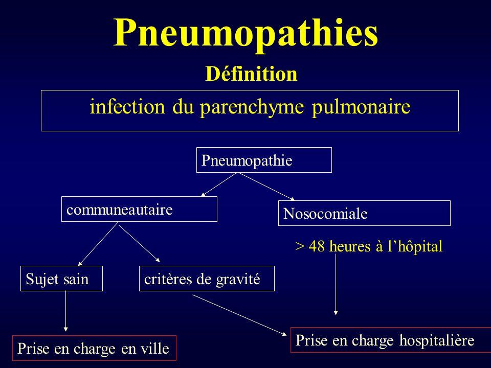 Pneumopathies infection du parenchyme pulmonaire Définition Pneumopathie communeautaire Nosocomiale Sujet saincritères de gravité > 48 heures à lhôpit