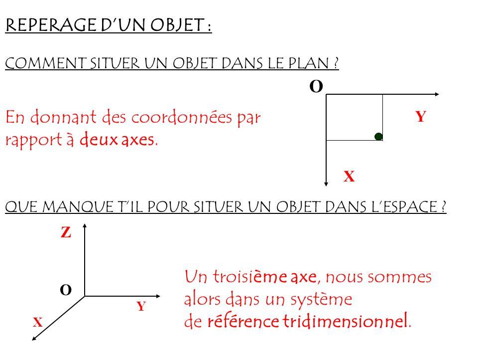 REPERAGE DUN OBJET : COMMENT SITUER UN OBJET DANS LE PLAN ? O Y X En donnant des coordonnées par rapport à deux axes. QUE MANQUE TIL POUR SITUER UN OB