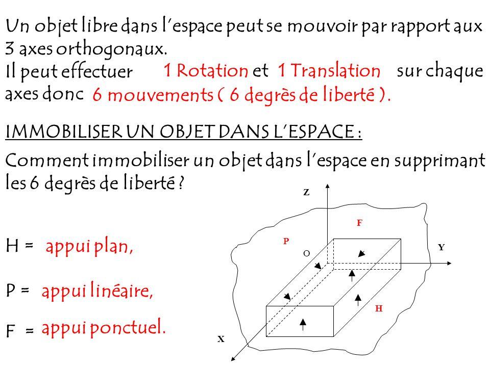 Un objet libre dans lespace peut se mouvoir par rapport aux 3 axes orthogonaux. Il peut effectuer 1 Rotation et1 Translationsur chaque axes donc 6 mou