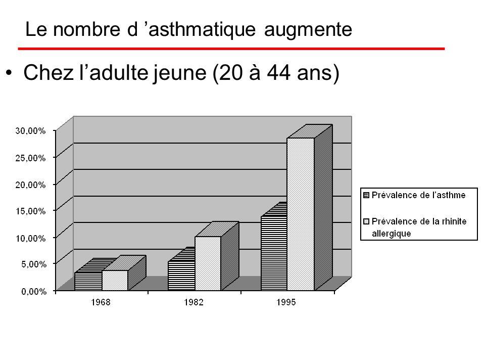 Epidémiologie Problème de santé publique : le rapport de B. Kouchner 9% de la population générale 15% des écoliers