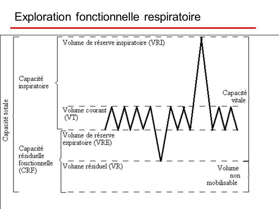 Les EFR EFR = syndrome obstructif pendant la crise, réversible Le test à la métacholine