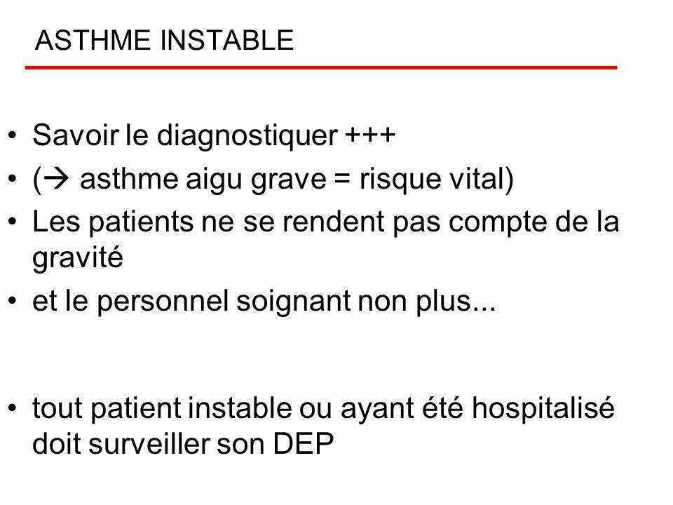 Asthme à dyspnée continue. Ex. compl. GDS : –Hypoxémie hypocapnie de base –parfois hypercapnie tardive Rx thorax : –distension –syndrome bronchique pe