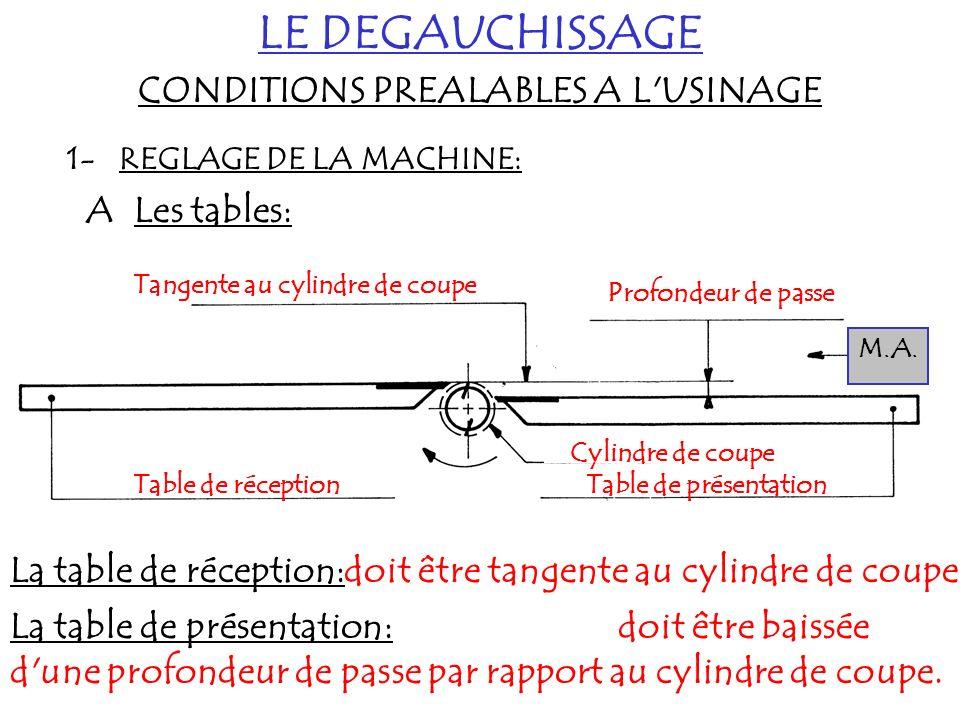 LE DEGAUCHISSAGE CONDITIONS PREALABLES A L'USINAGE 1- REGLAGE DE LA MACHINE: A Les tables: Table de présentationTable de réception Cylindre de coupe T