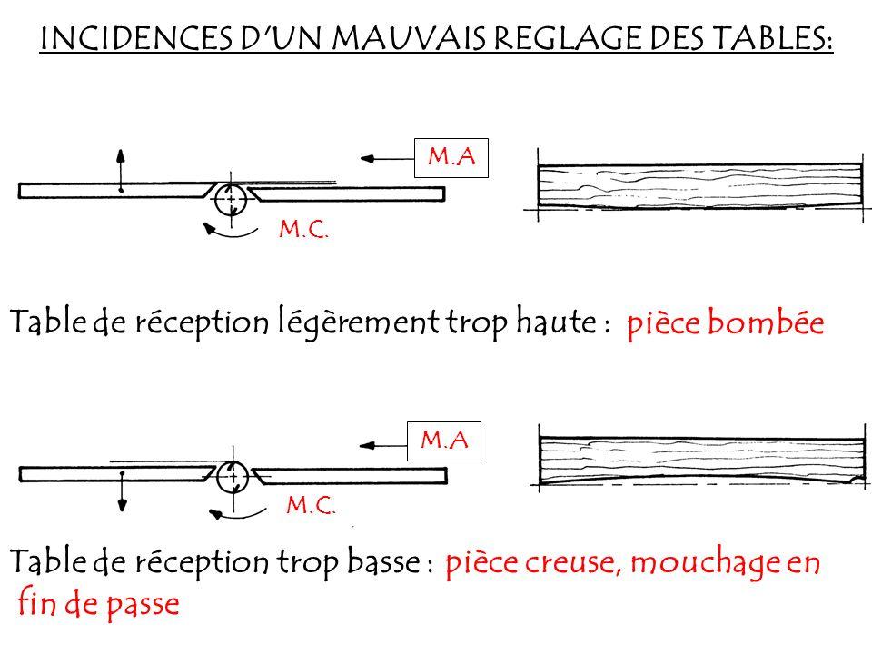INCIDENCES D'UN MAUVAIS REGLAGE DES TABLES: M.A M.C. Table de réception légèrement trop haute : M.A M.C. Table de réception trop basse : pièce bombée