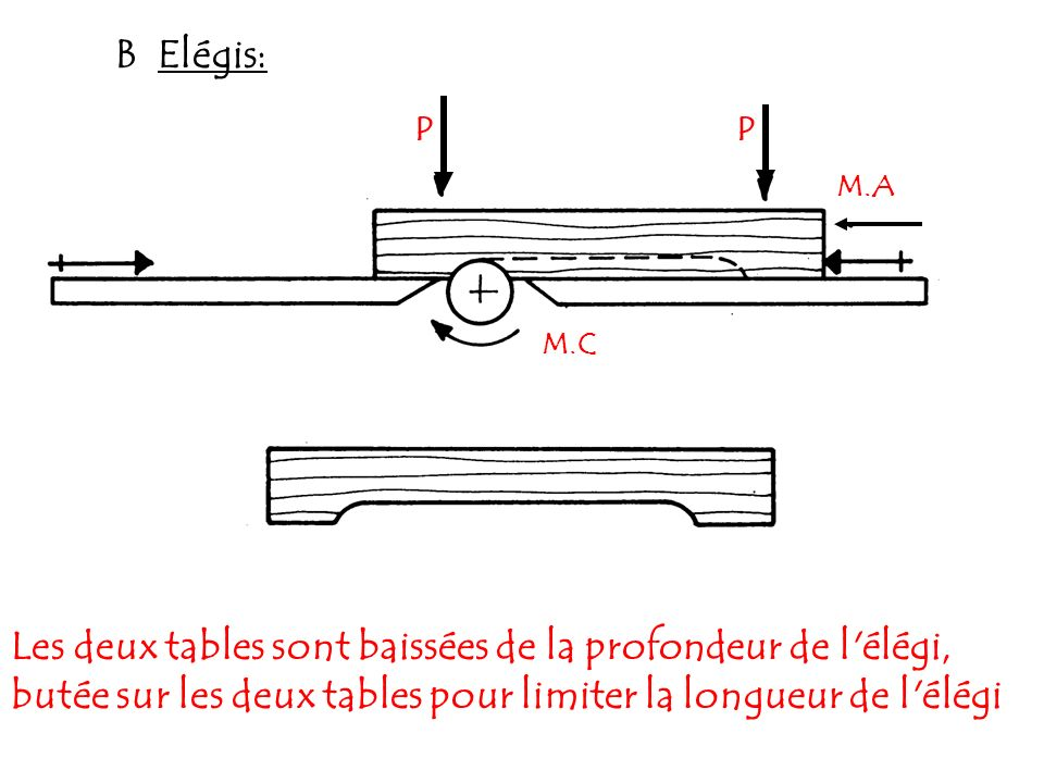 B Elégis: M.A PP M.C Les deux tables sont baissées de la profondeur de l'élégi, butée sur les deux tables pour limiter la longueur de l'élégi