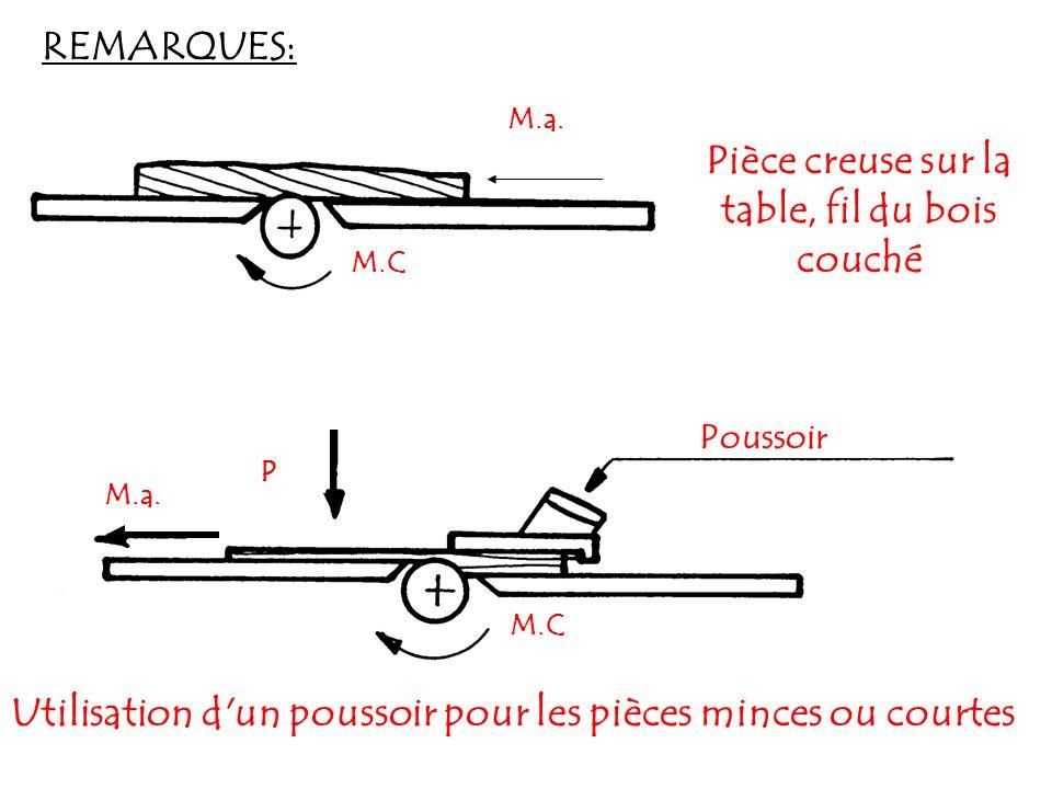 REMARQUES: M.a. M.C Pièce creuse sur la table, fil du bois couché P M.C M.a. Utilisation d'un poussoir pour les pièces minces ou courtes Poussoir