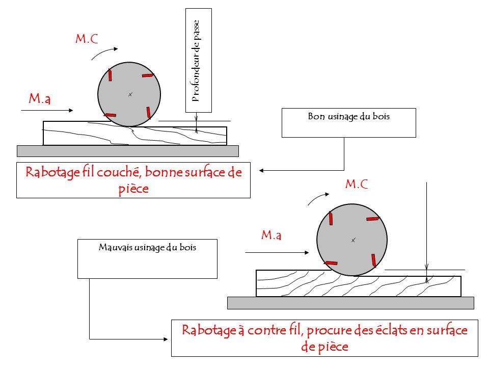 Rabotage à contre fil, procure des éclats en surface de pièce M.C M.a Mauvais usinage du bois Rabotage fil couché, bonne surface de pièce M.C M.a Bon usinage du bois Profondeur de passe