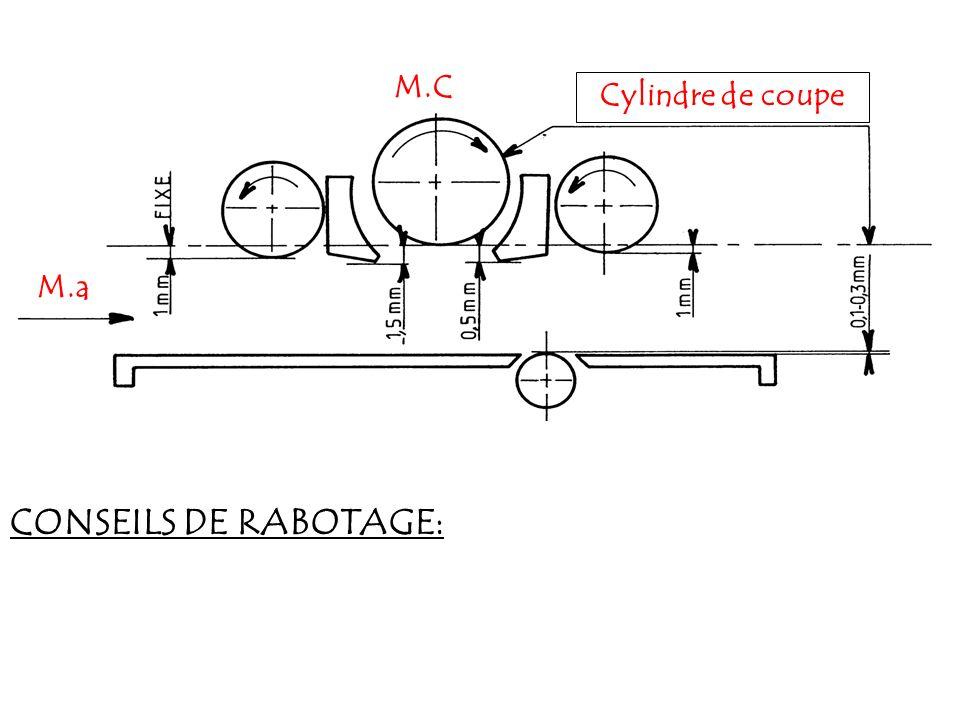 M.C M.a Servante réglable Entraxe M.a M.C