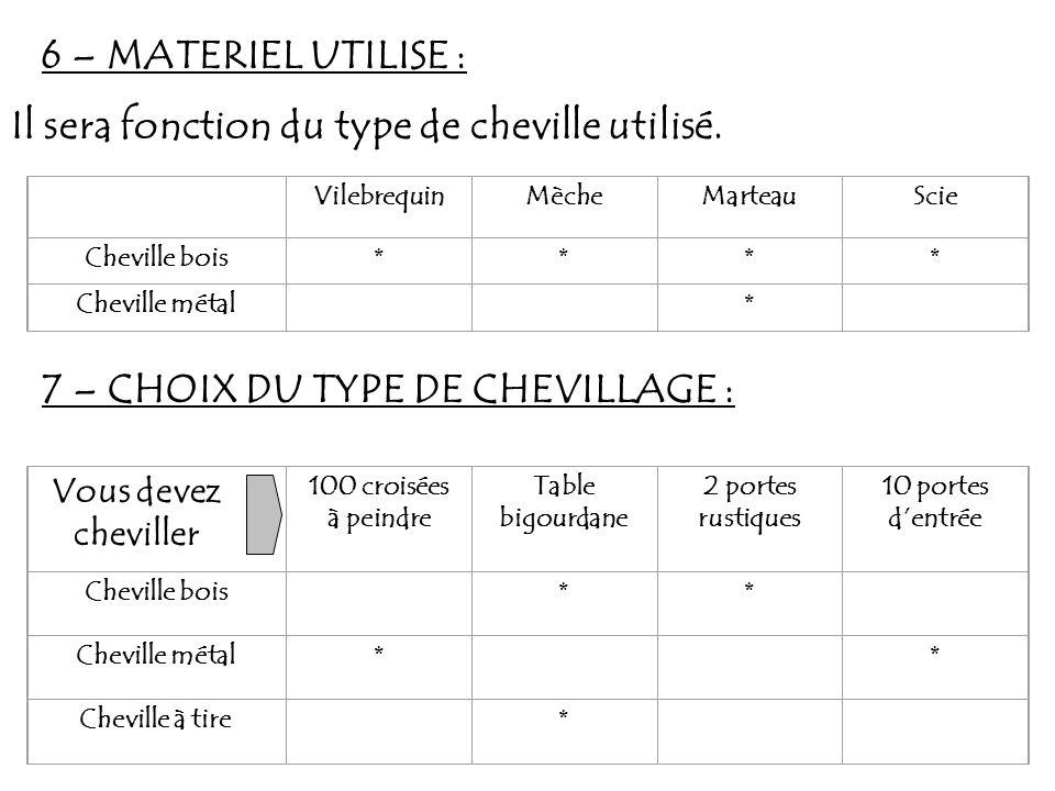 6 – MATERIEL UTILISE : Il sera fonction du type de cheville utilisé. VilebrequinMècheMarteauScie Cheville bois **** Cheville métal * 7 – CHOIX DU TYPE