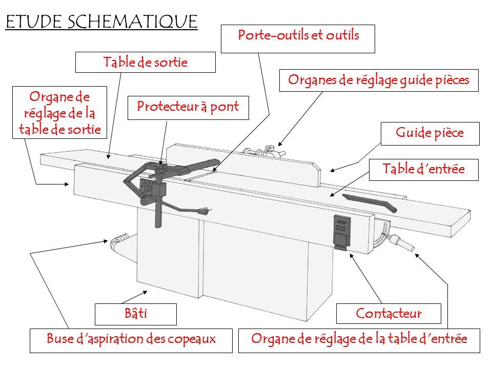 ETUDE SCHEMATIQUE Guide pièceOrganes de réglage guide piècesProtecteur à pontTable de sortieTable d'entrée Bâti Porte-outils et outils Buse d'aspirati