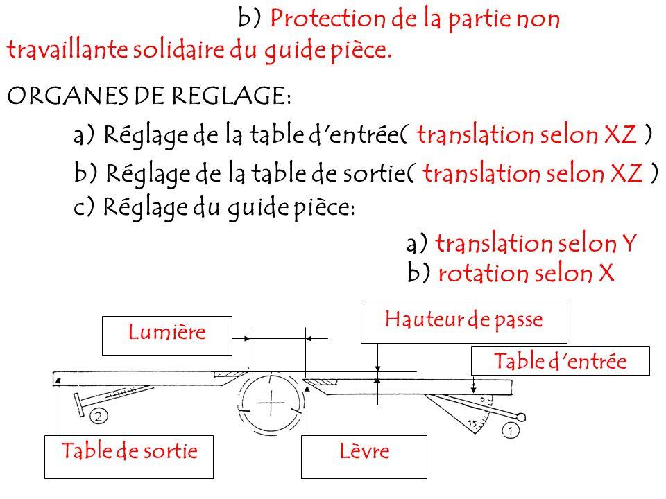 b) Protection de la partie non travaillante solidaire du guide pièce. ORGANES DE REGLAGE: a) Réglage de la table d'entrée ( translation selon XZ ) b)