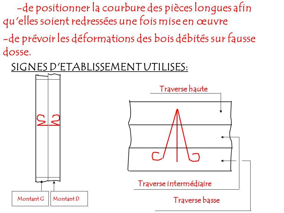 -de positionner la courbure des pièces longues afin qu'elles soient redressées une fois mise en œuvre -de prévoir les déformations des bois débités su