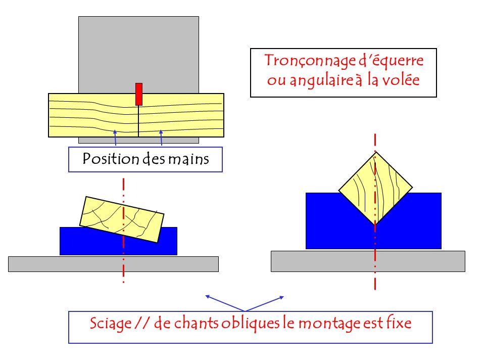 Position des mains Tronçonnage d'équerre ou angulaire à la volée Sciage // de chants obliques le montage est fixe