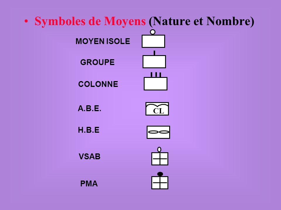Symboles de Moyens (Nature et Nombre) MOYEN ISOLE GROUPE COLONNE CL A.B.E. H.B.E VSAB PMA