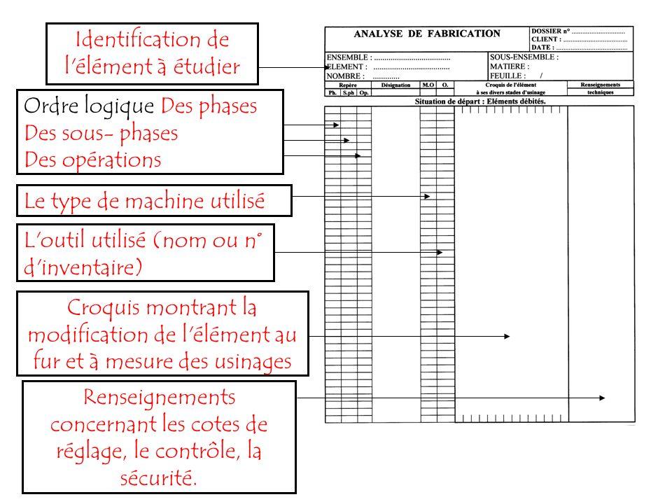 Identification de l'élément à étudier Ordre logique Des phases Des sous- phases Des opérations Le type de machine utilisé L'outil utilisé (nom ou n° d