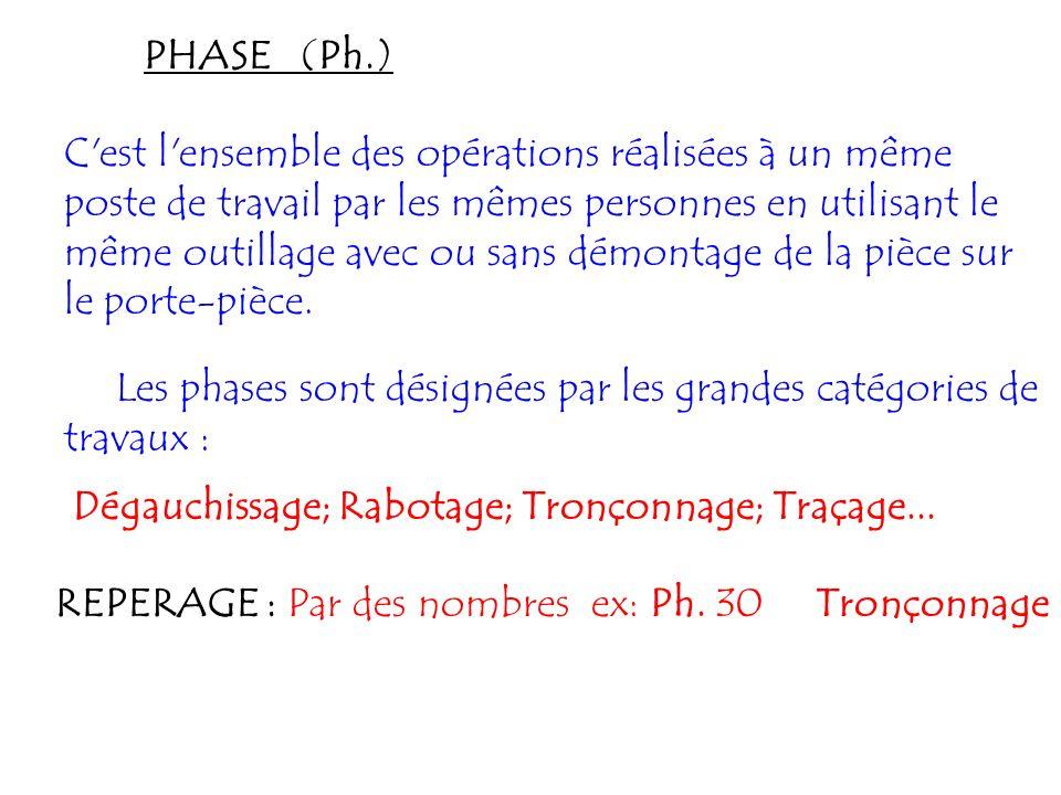 PHASE (Ph.) C'est l'ensemble des opérations réalisées à un même poste de travail par les mêmes personnes en utilisant le même outillage avec ou sans d