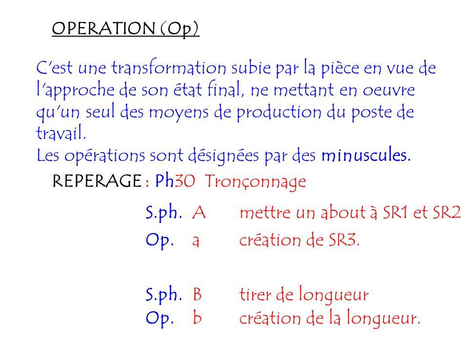 OPERATION (Op) C'est une transformation subie par la pièce en vue de l'approche de son état final, ne mettant en oeuvre qu'un seul des moyens de produ