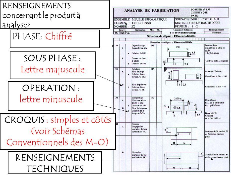 RENSEIGNEMENTS concernant le produit à analyser PHASE: Chiffré SOUS PHASE : Lettre majuscule OPERATION : lettre minuscule CROQUIS : simples et côtés (