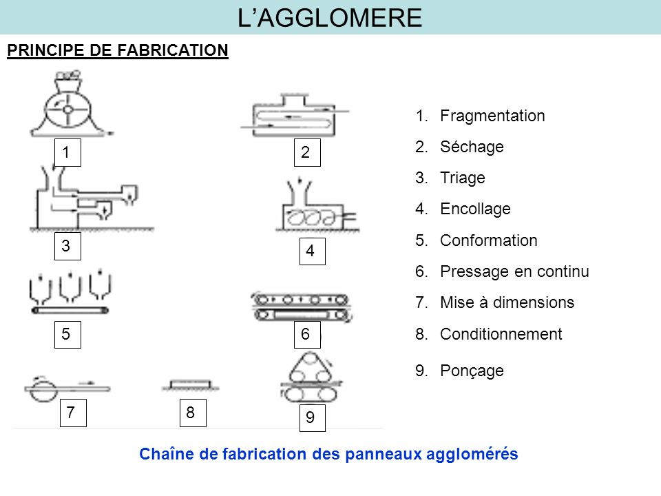 LAGGLOMERE PRINCIPE DE FABRICATION 12 3 4 56 78 9 1.Fragmentation 2.Séchage 3.Triage 4.Encollage 5.Conformation 6.Pressage en continu 7.Mise à dimensi