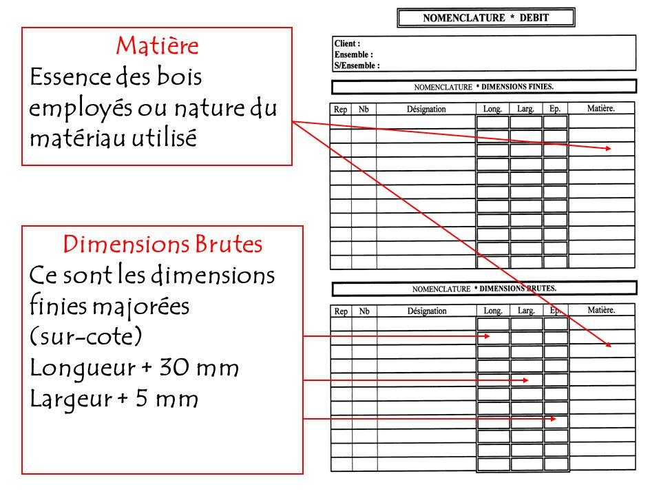 Dimensions Brutes Ce sont les dimensions finies majorées (sur-cote) Longueur + 30 mm Largeur + 5 mm Matière Essence des bois employés ou nature du mat