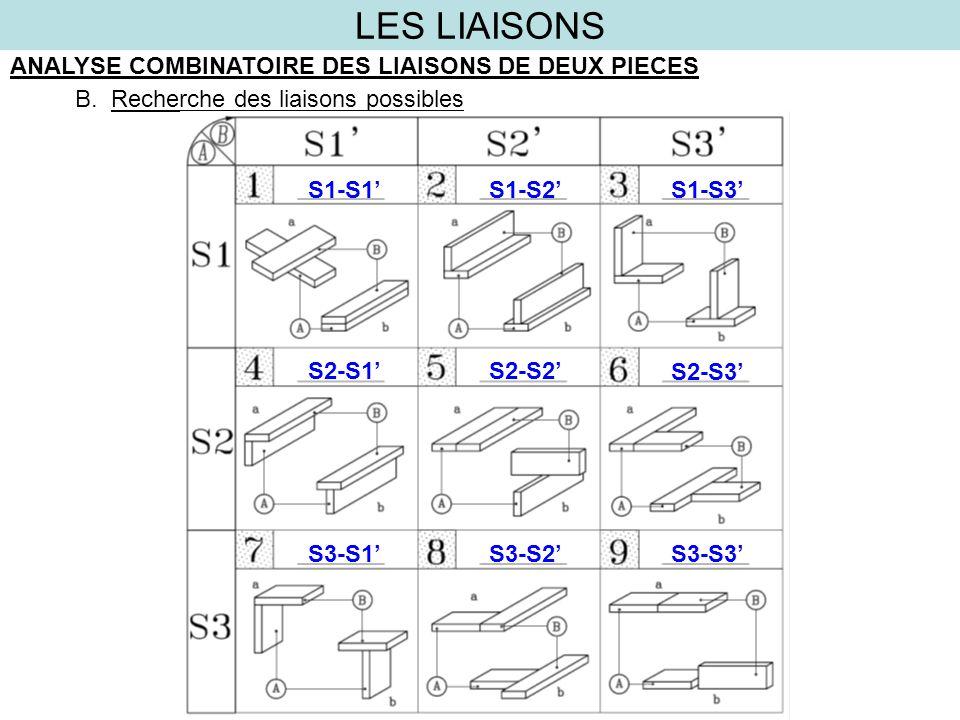 LES LIAISONS CLASSIFICATION DES LIAISONS TYPES DE LIAISONSFIGUREREPÈRE SURFACE DE RÉFÉRENCE 1.Assemblage en bois de travers Liaisons de croisement 1aS1-S1 Liaisons de croisement sur chant 5 b S2-S2 Liaisons à plans perpendiculaires3-7 a(dangle)S1-S3 b(rencontre)S3-S1 Liaisons dans le même plan6-8 a(dangle) b(rencontre) S2-S3 S3-S2