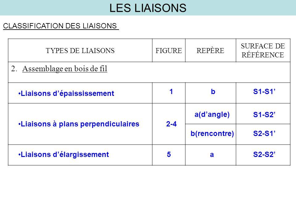 LES LIAISONS CLASSIFICATION DES LIAISONS TYPES DE LIAISONSFIGUREREPÈRE SURFACE DE RÉFÉRENCE 2.Assemblage en bois de fil Liaisons dépaississement 1bS1-