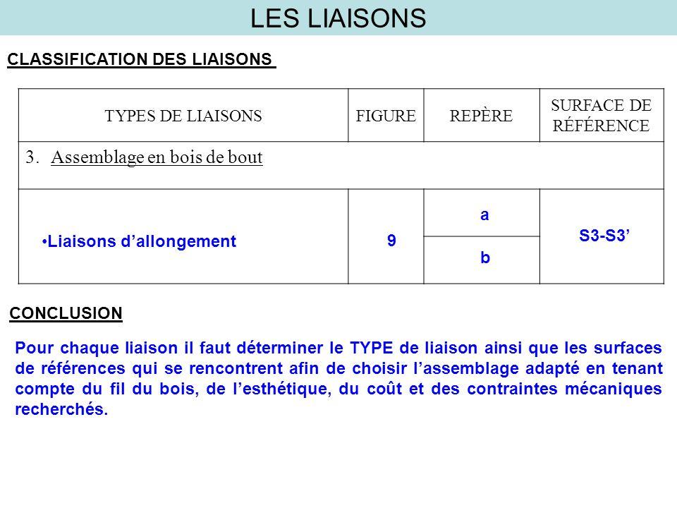 LES LIAISONS CLASSIFICATION DES LIAISONS TYPES DE LIAISONSFIGUREREPÈRE SURFACE DE RÉFÉRENCE 3.Assemblage en bois de bout Liaisons dallongement 9 a S3-