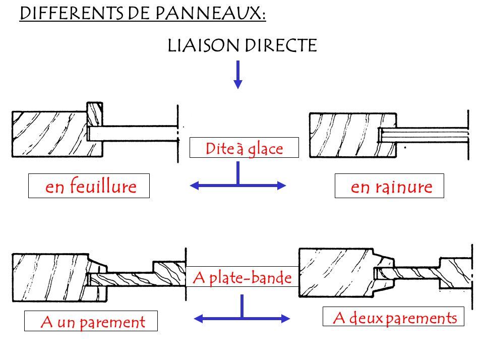 DIFFERENTS DE PANNEAUX: LIAISON DIRECTE Dite à glace en feuillure en rainure A plate-bande A un parement A deux parements