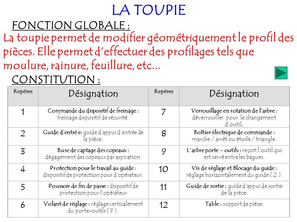 LA TOUPIE FONCTION GLOBALE : La toupie permet de modifier géométriquement le profil des pièces.