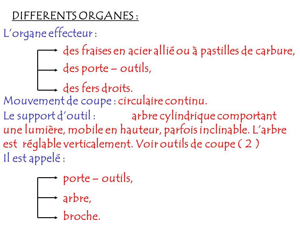 DIFFERENTS ORGANES : Lorgane effecteur : des porte – outils, des fers droits. des fraises en acier allié ou à pastilles de carbure, Mouvement de coupe