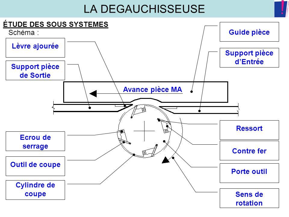 LA DEGAUCHISSEUSE ÉTUDE DES SOUS SYSTEMES Chaîne cinématique : Le moteur a une puissance allant de 2,2kw à 4,4kw.