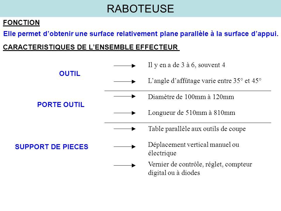 RABOTEUSE FONCTION Elle permet dobtenir une surface relativement plane parallèle à la surface dappui. CARACTERISTIQUES DE LENSEMBLE EFFECTEUR Il y en